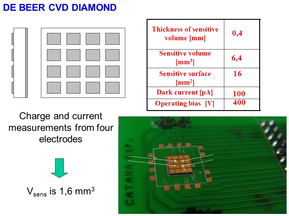 Thickness of sensitive volume [mm] Sensitive surface [mm2]